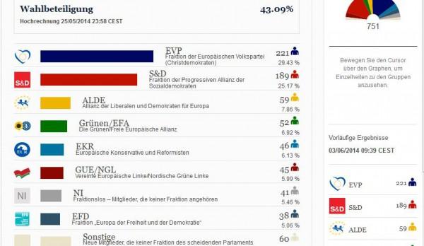 EU-Wahlen2014a