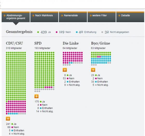 Abstimmungsverhalten bei der Sondersitzung zu Griechenland. Verhandlungen über ein  drittes Hilfspaket.  Hilfspaket(Grafik: www.bundestag.de)