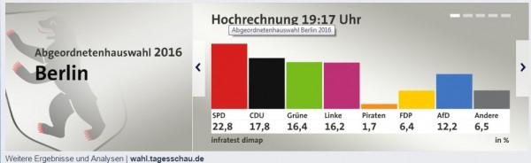 Quelle: ARD Online, Bild: Screenshot. Mit Klicken auf das Bild erfahren Sie mehr Wähleranalysen. (cvd)